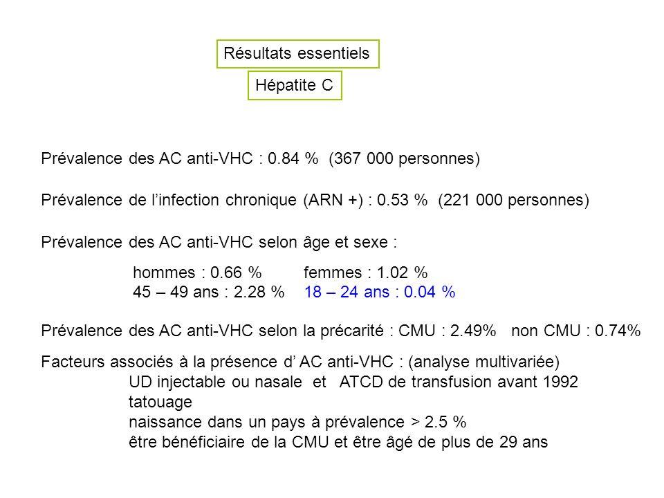 Résultats essentiels Hépatite C. Prévalence des AC anti-VHC : 0.84 % (367 000 personnes)