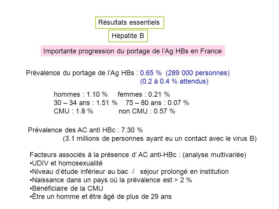 Résultats essentiels Hépatite B. Importante progression du portage de l'Ag HBs en France.