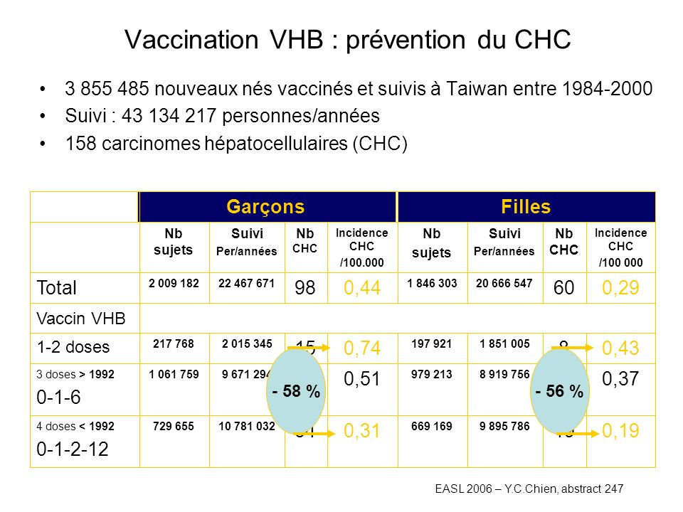 Vaccination VHB : prévention du CHC