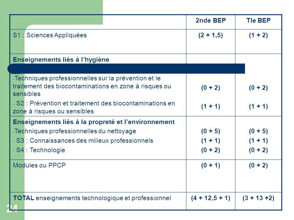 2nde BEP Tle BEP. S1 : Sciences Appliquées. (2 + 1,5) (1 + 2) Enseignements liés à l'hygiène.