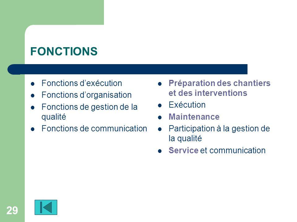FONCTIONS Fonctions d'exécution Fonctions d'organisation