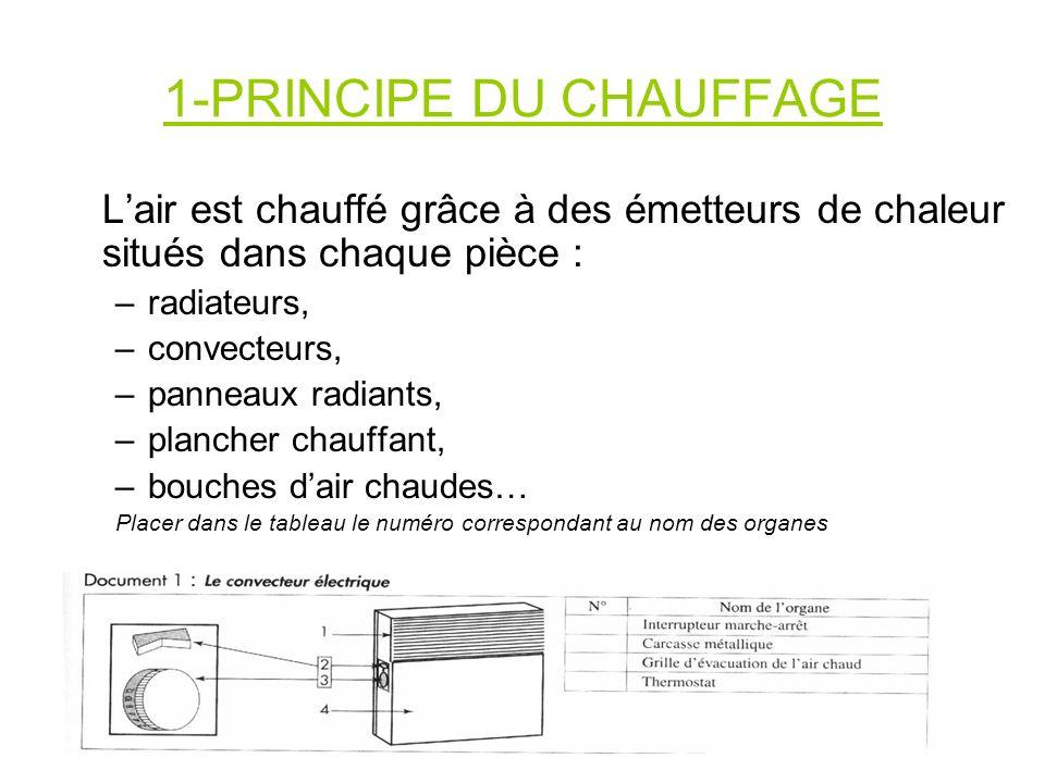 1-PRINCIPE DU CHAUFFAGE