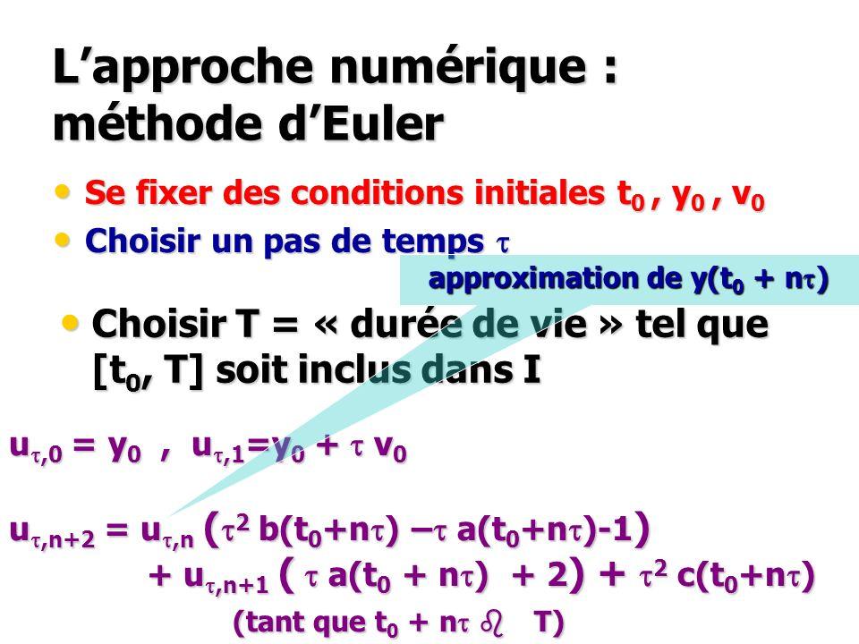 L'approche numérique : méthode d'Euler