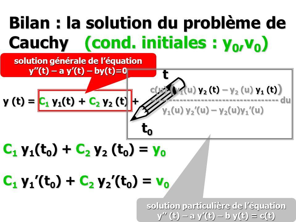 Bilan : la solution du problème de Cauchy (cond. initiales : y0,v0)