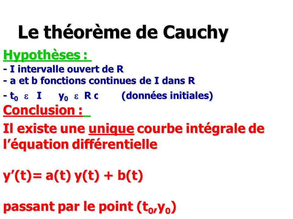 Le théorème de Cauchy Hypothèses : Conclusion :