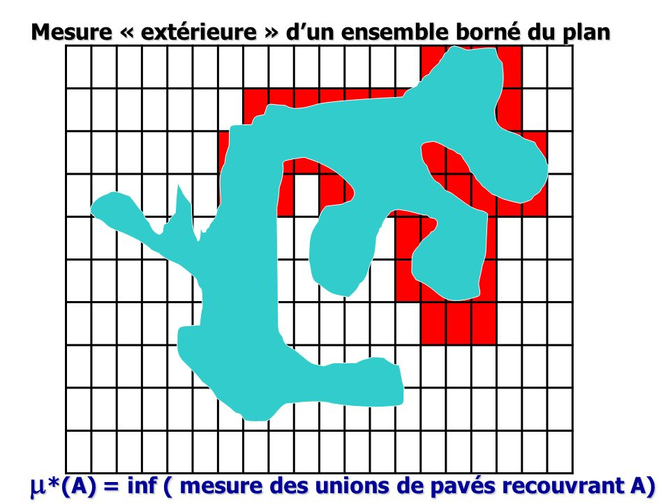 m*(A) = inf ( mesure des unions de pavés recouvrant A)