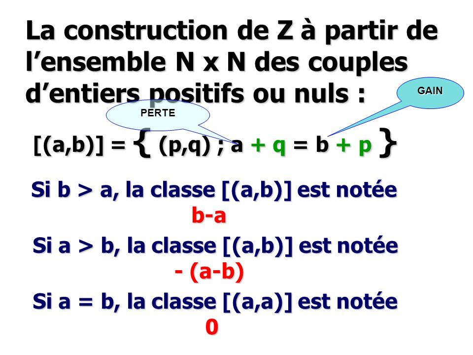 La construction de Z à partir de l'ensemble N x N des couples d'entiers positifs ou nuls :