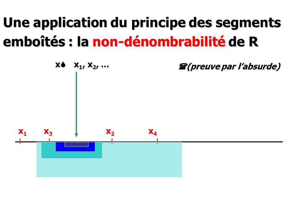 Une application du principe des segments emboîtés : la non-dénombrabilité de R