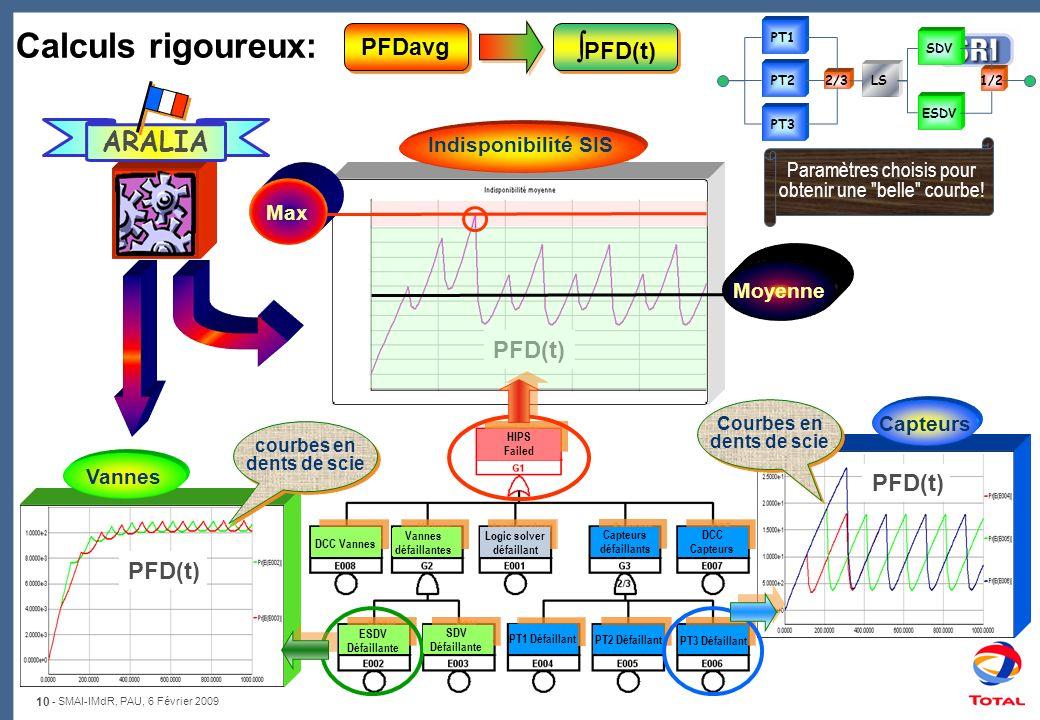 Calculs rigoureux: PFD(t) ARALIA PFDavg PFD(t) PFD(t) PFD(t)