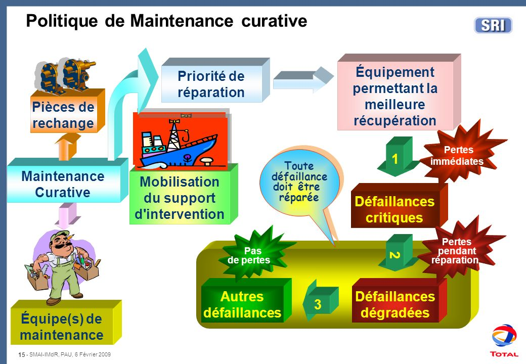 Politique de Maintenance curative