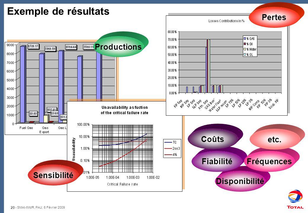 Exemple de résultats Pertes Productions Coûts etc. Fiabilité