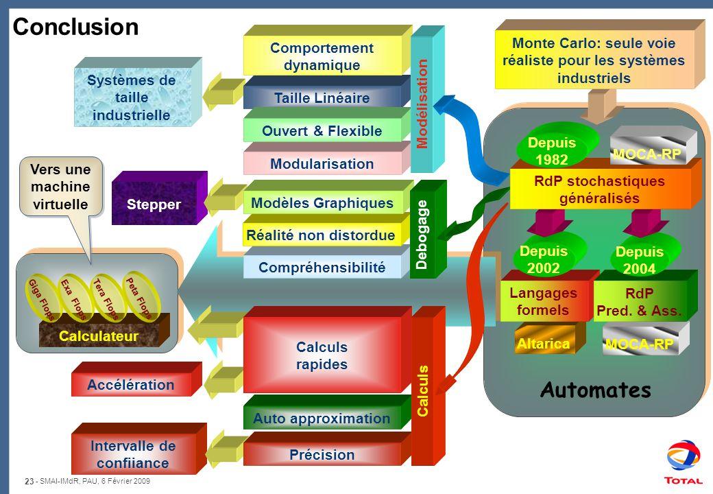 Conclusion Monte Carlo: seule voie réaliste pour les systèmes industriels. Comportement. dynamique.