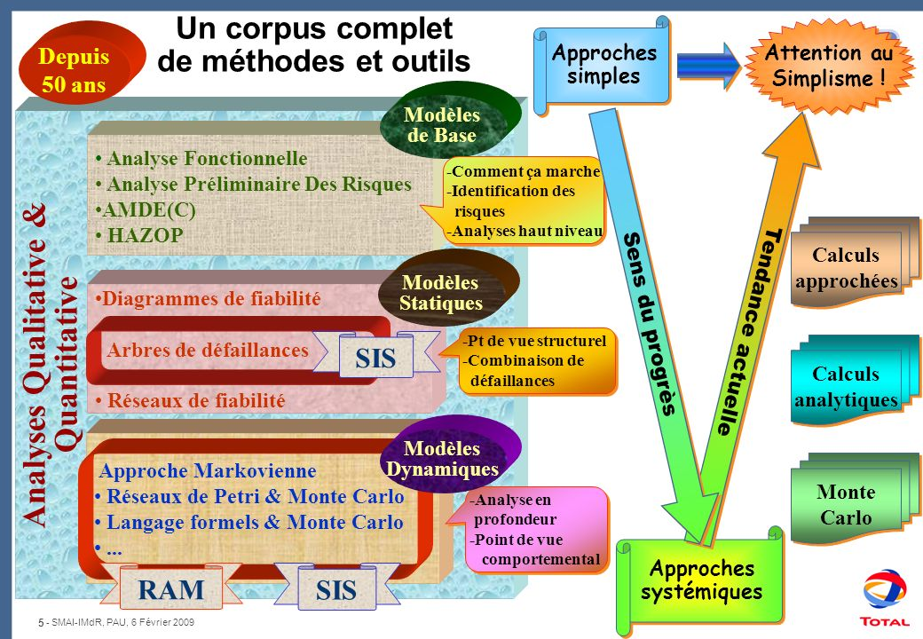 Un corpus complet de méthodes et outils