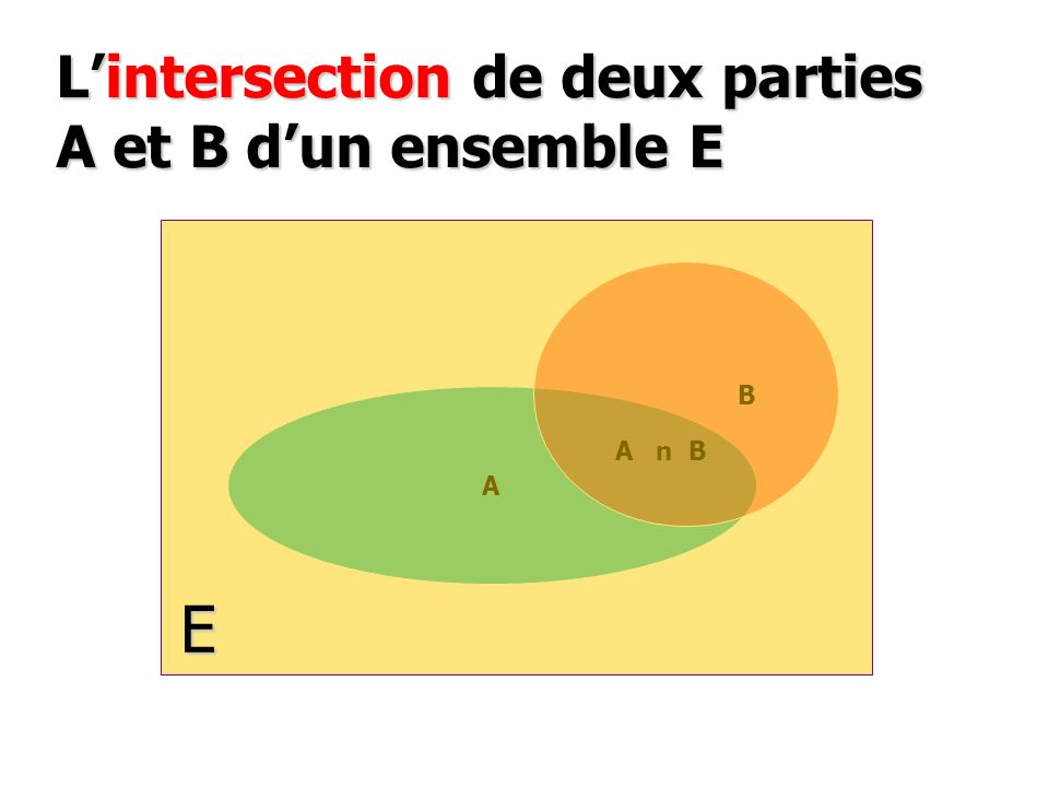 L'intersection de deux parties A et B d'un ensemble E