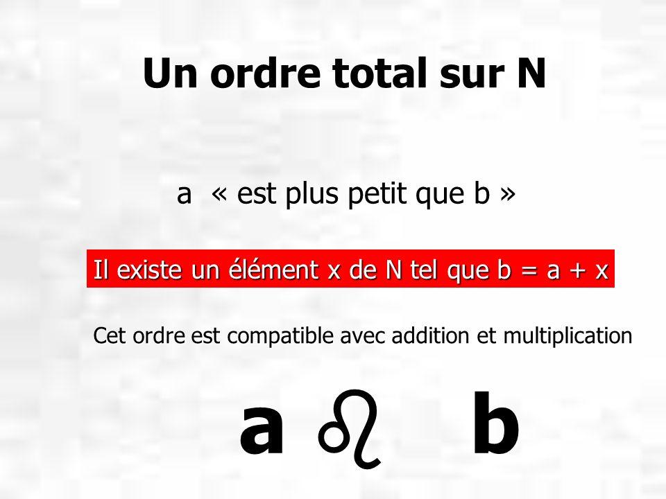 Un ordre total sur N a « est plus petit que b » Il existe un élément x de N tel que b = a + x.