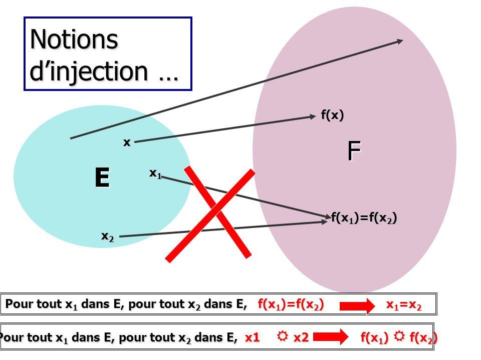 Pour tout x1 dans E, pour tout x2 dans E, x1 R x2 f(x1) R f(x2)