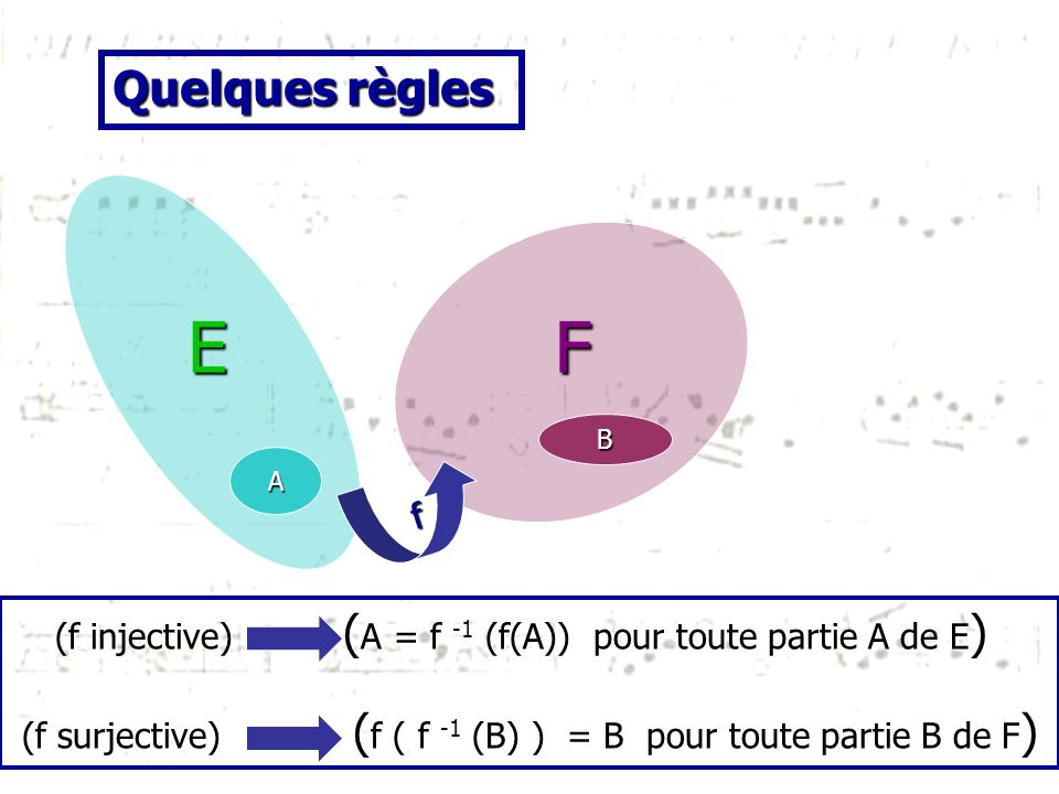 Quelques règles E. F. B. A. f. (f injective) (A = f -1 (f(A)) pour toute partie A de E)