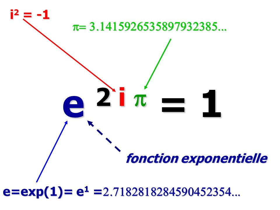 i2 = -1 p= 3.1415926535897932385... e 2 i p = 1.