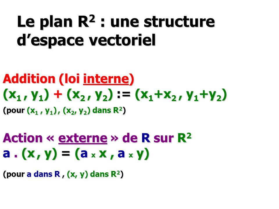 Le plan R2 : une structure d'espace vectoriel