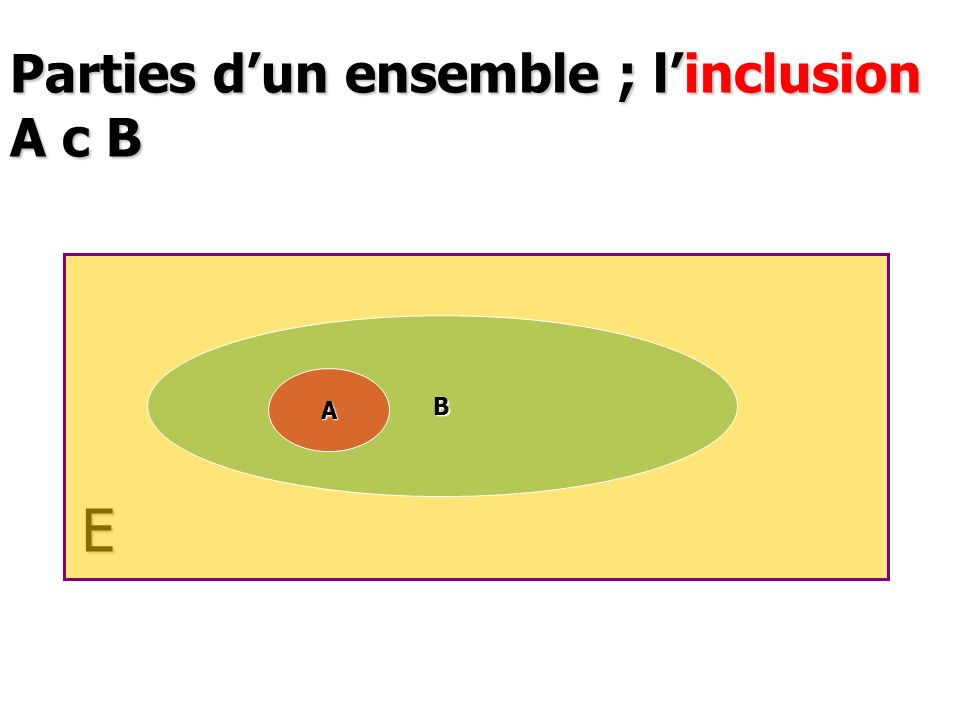 Parties d'un ensemble ; l'inclusion A c B