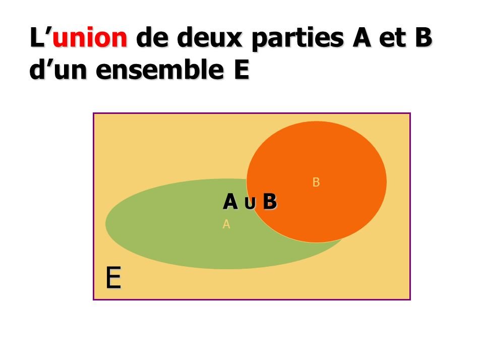 L'union de deux parties A et B d'un ensemble E