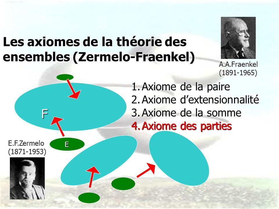 Les axiomes de la théorie des ensembles (Zermelo-Fraenkel)