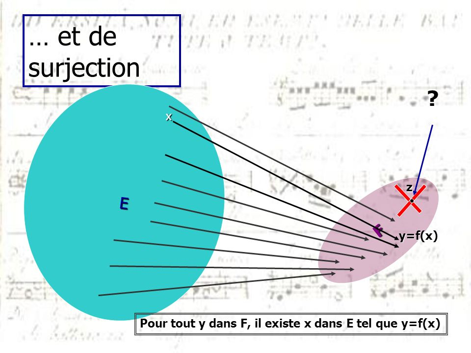 … et de surjection E F x z y=f(x)