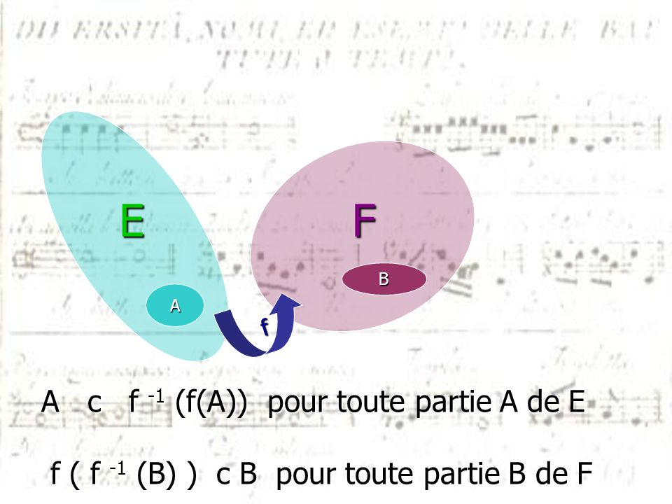 E F A c f -1 (f(A)) pour toute partie A de E