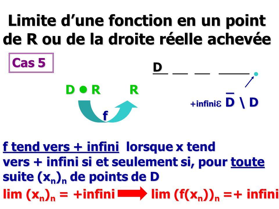 Limite d'une fonction en un point de R ou de la droite réelle achevée