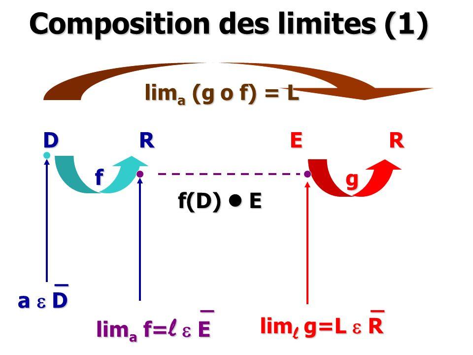 Composition des limites (1)