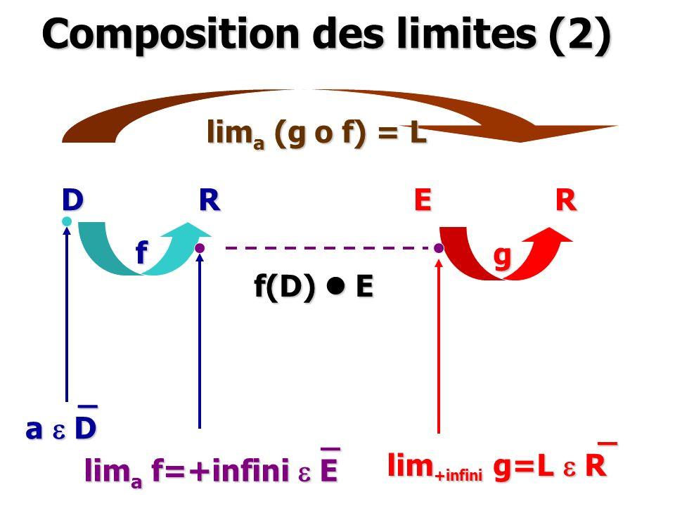 Composition des limites (2)