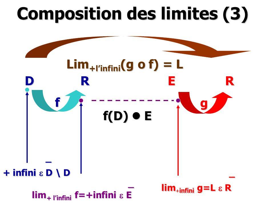Composition des limites (3)