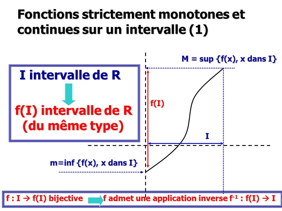 Fonctions strictement monotones et continues sur un intervalle (1)