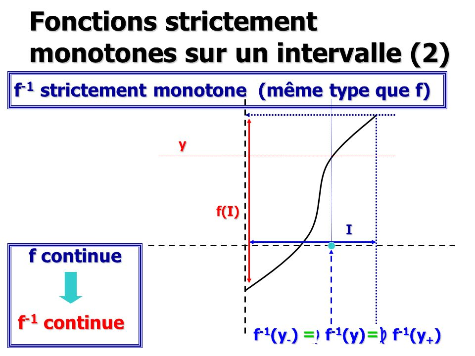 Fonctions strictement monotones sur un intervalle (2)