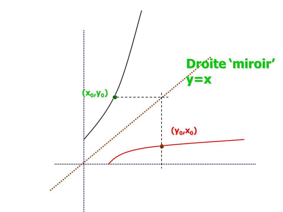Droite 'miroir' y=x (x0,y0) (y0,x0)