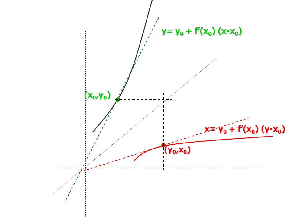 y= y0 + f'(x0) (x-x0) (x0,y0) x= y0 + f'(x0) (y-x0) (y0,x0)