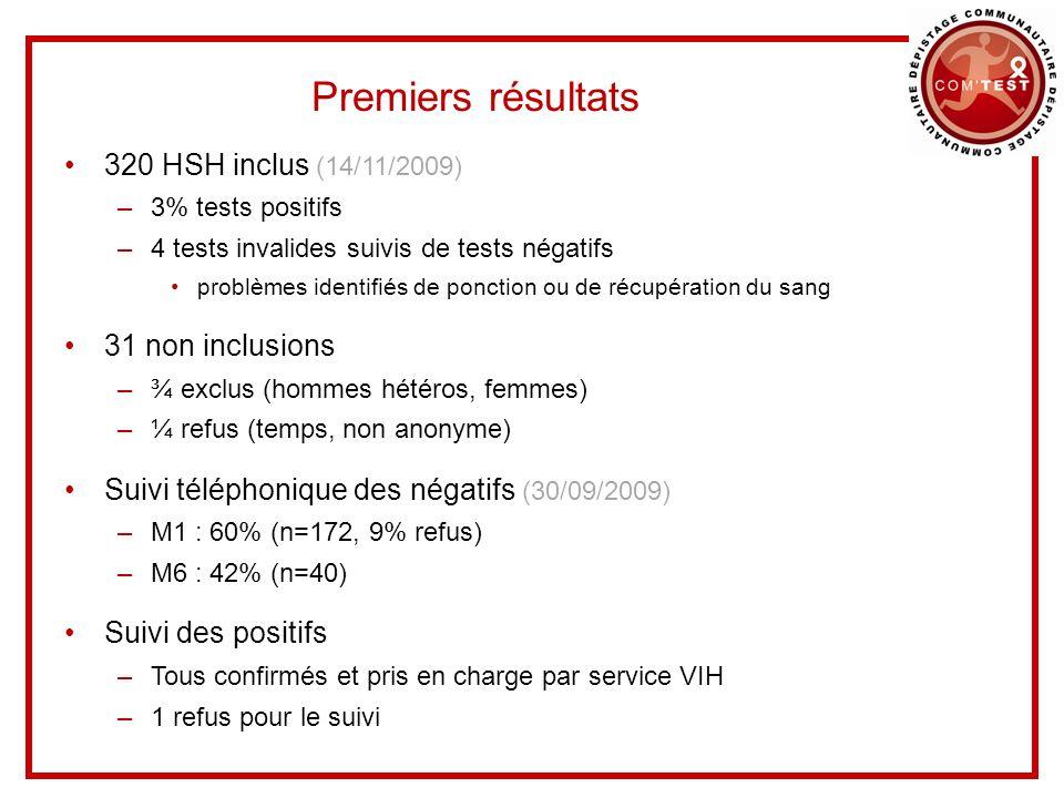 Premiers résultats 320 HSH inclus (14/11/2009) 31 non inclusions