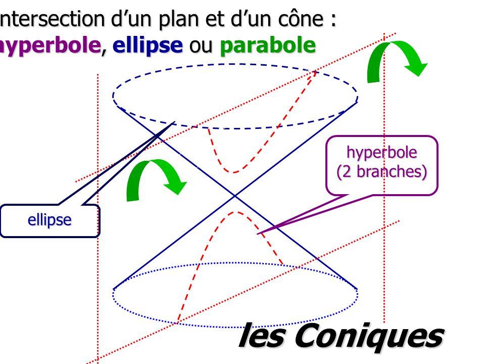 les Coniques Intersection d'un plan et d'un cône :