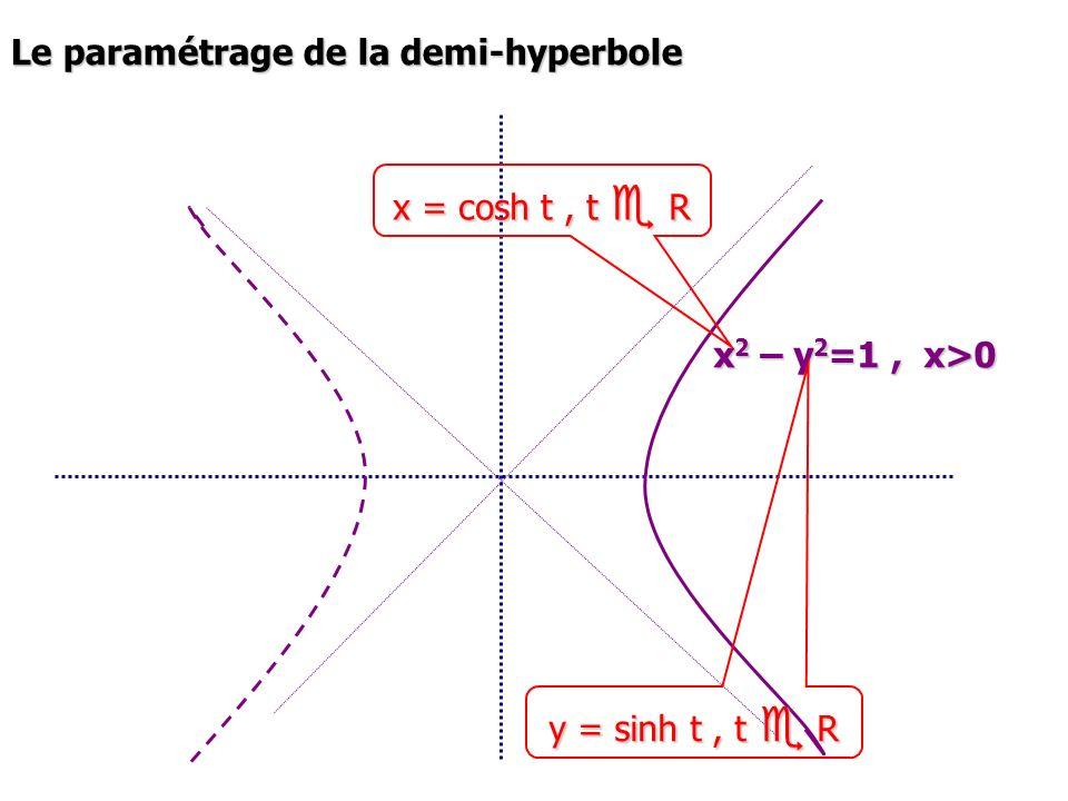 Le paramétrage de la demi-hyperbole