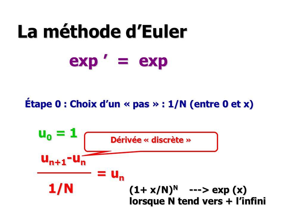 La méthode d'Euler exp ' = exp u0 = 1 un+1-un = un 1/N