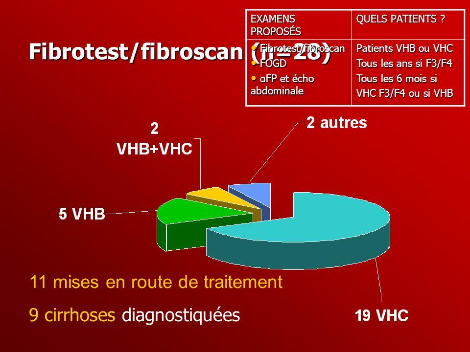 Fibrotest/fibroscan (n=28)