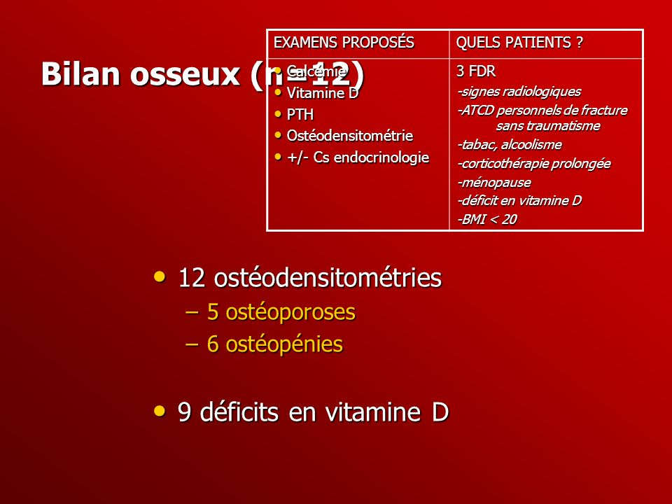 Bilan osseux (n=12) 12 ostéodensitométries 9 déficits en vitamine D