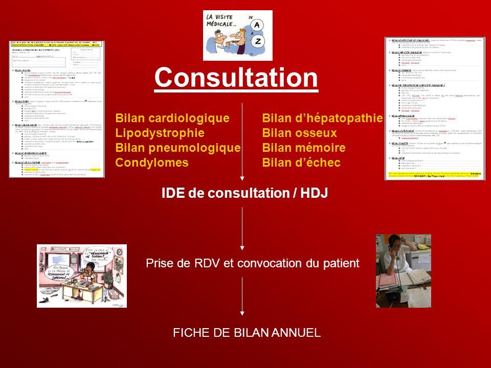 Consultation IDE de consultation / HDJ Bilan cardiologique