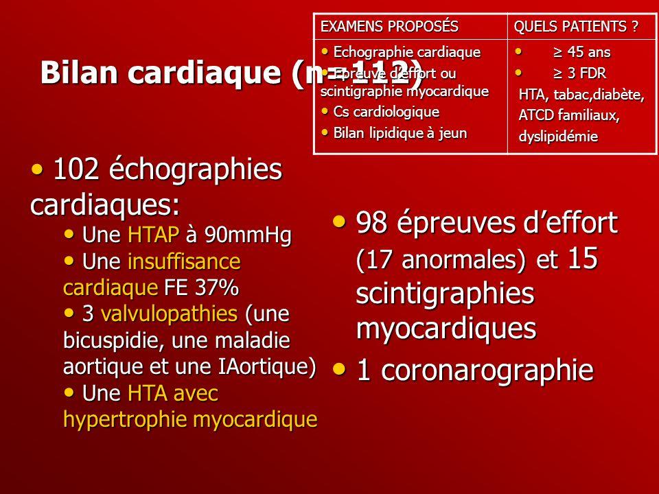 EXAMENS PROPOSÉS QUELS PATIENTS Echographie cardiaque. Epreuve d'effort ou scintigraphie myocardique.