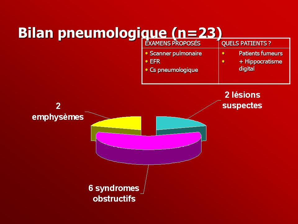 Bilan pneumologique (n=23)