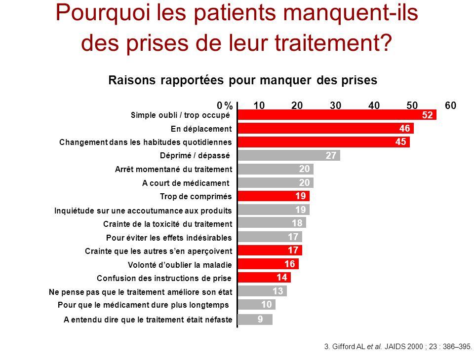 Pourquoi les patients manquent-ils des prises de leur traitement