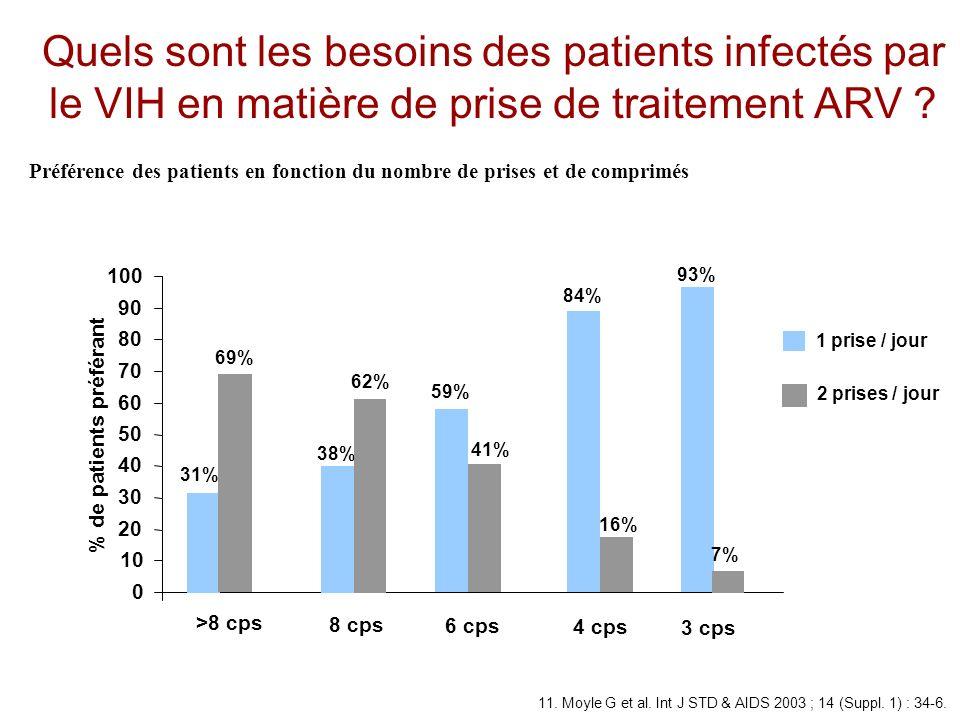 Quels sont les besoins des patients infectés par le VIH en matière de prise de traitement ARV