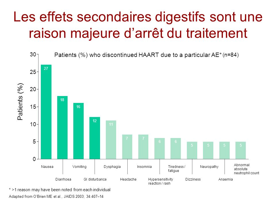 Patients (%) who discontinued HAART due to a particular AE*