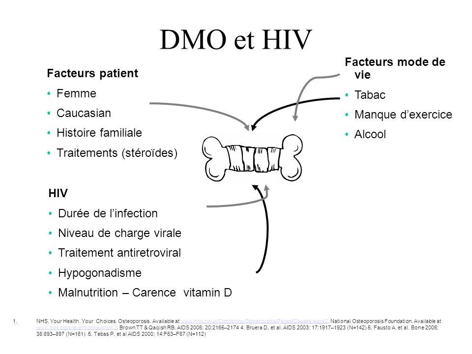 DMO et HIV Facteurs mode de vie Facteurs patient Tabac Femme