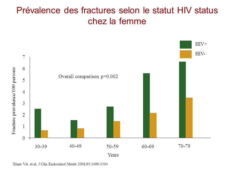 Prévalence des fractures selon le statut HIV status chez la femme
